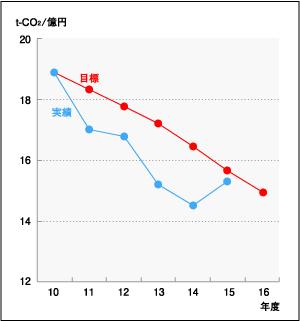 CO2排出量削減活動